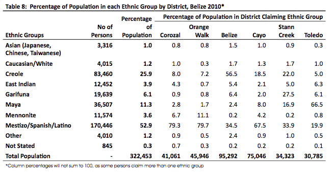 Percentage of Population in each Ethnic Group by District Belize 2010
