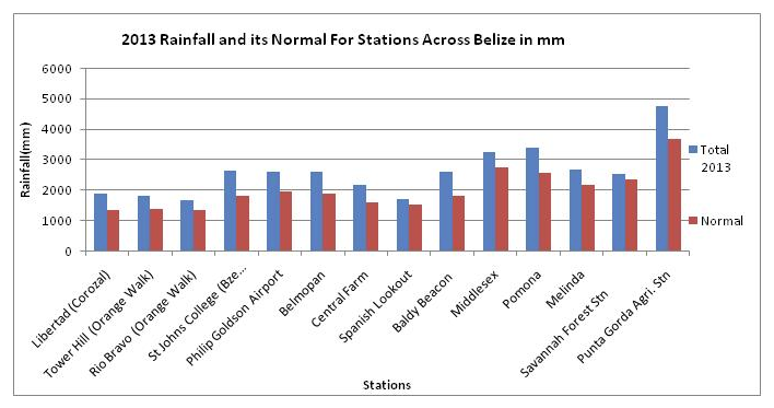 Total Rainfall for Belize by Stations in mm - Geography of Belize